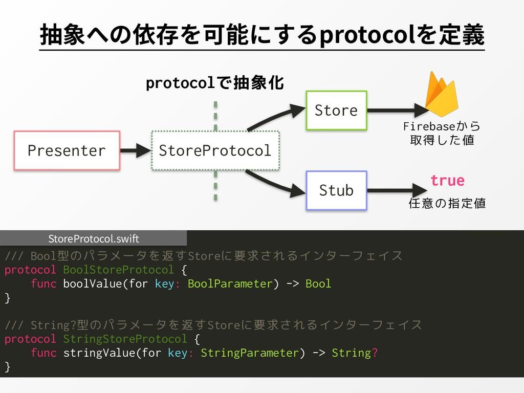 抽象への依存を可能にするprotocolを定義 /// Bool型のパラメータを返すStore...