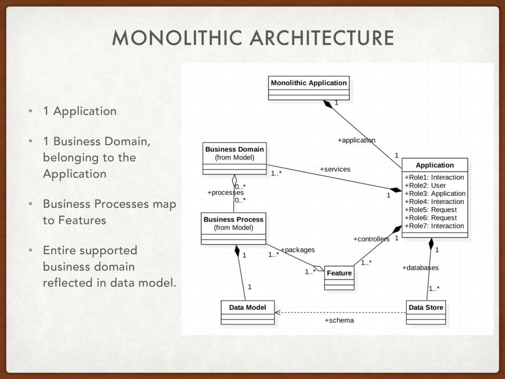 MONOLITHIC ARCHITECTURE • 1 Application • 1 Bus...