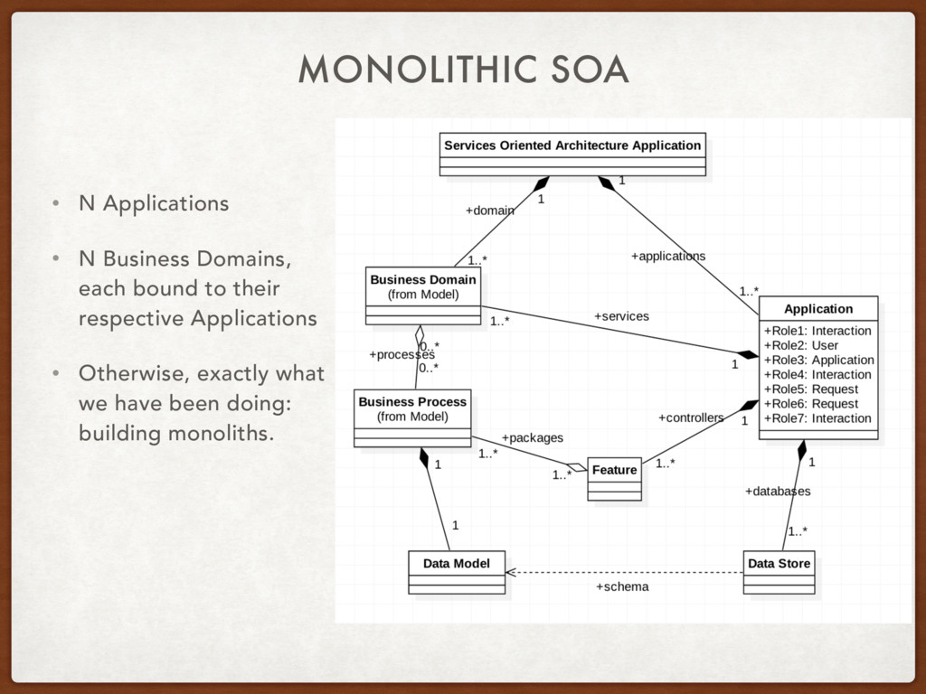 MONOLITHIC SOA • N Applications • N Business Do...