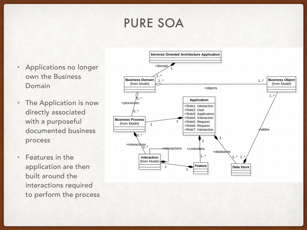 PURE SOA • Applications no longer own the Busin...