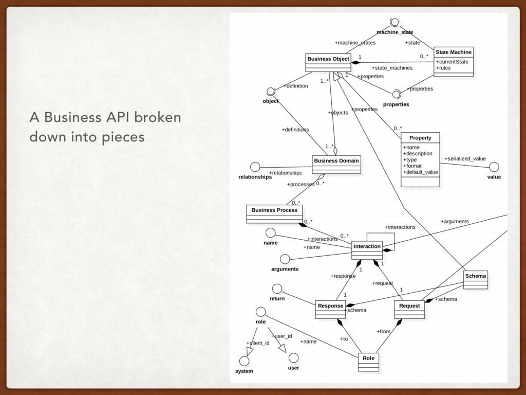 A Business API broken down into pieces
