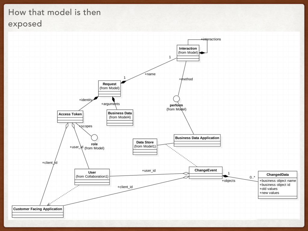 How that model is then exposed