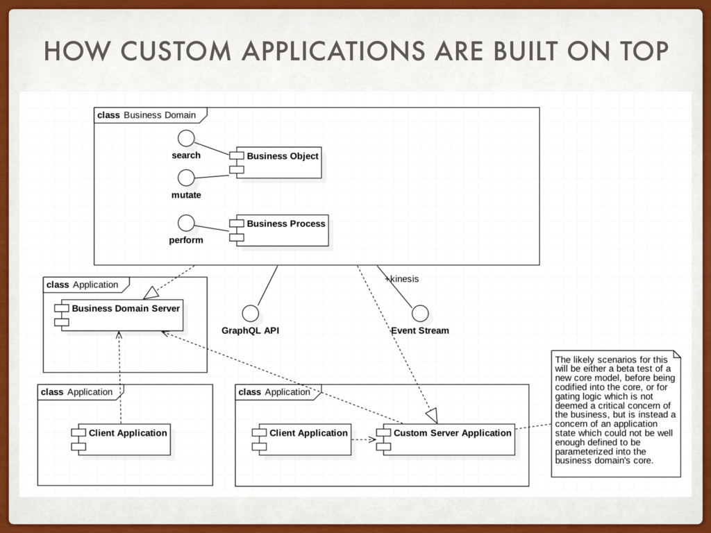 HOW CUSTOM APPLICATIONS ARE BUILT ON TOP