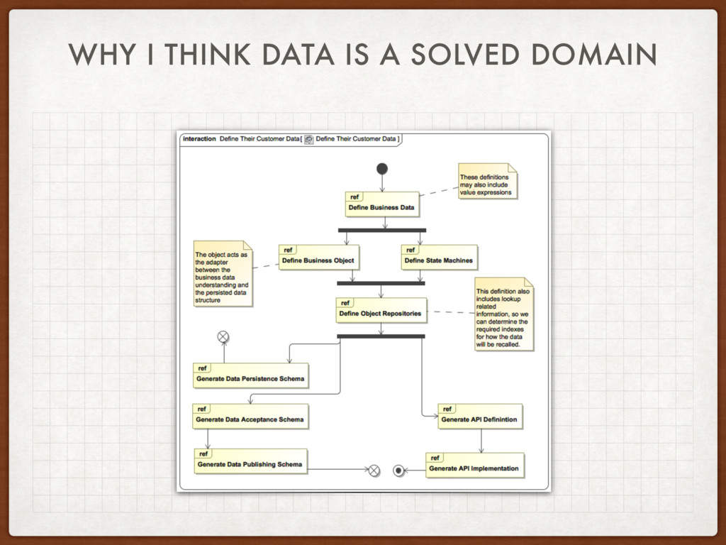 WHY I THINK DATA IS A SOLVED DOMAIN