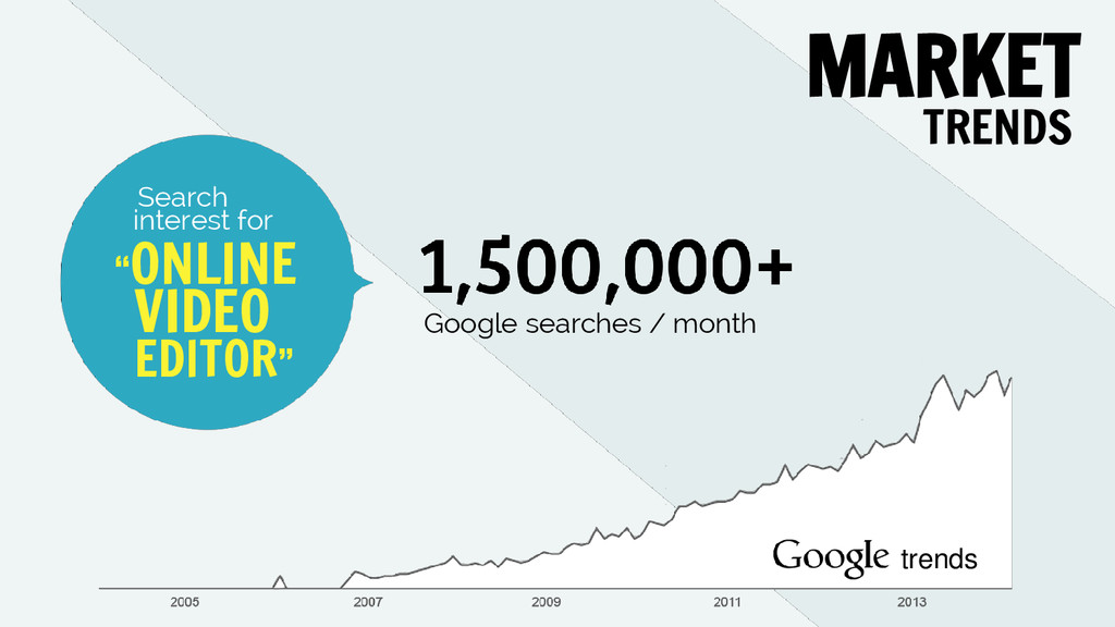 MARKET trends Search Google searches / month TR...