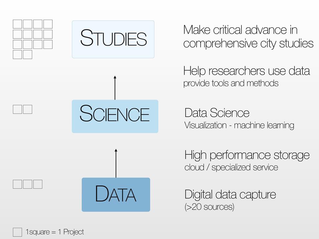 DATA SCIENCE STUDIES Digital data capture (>20 ...