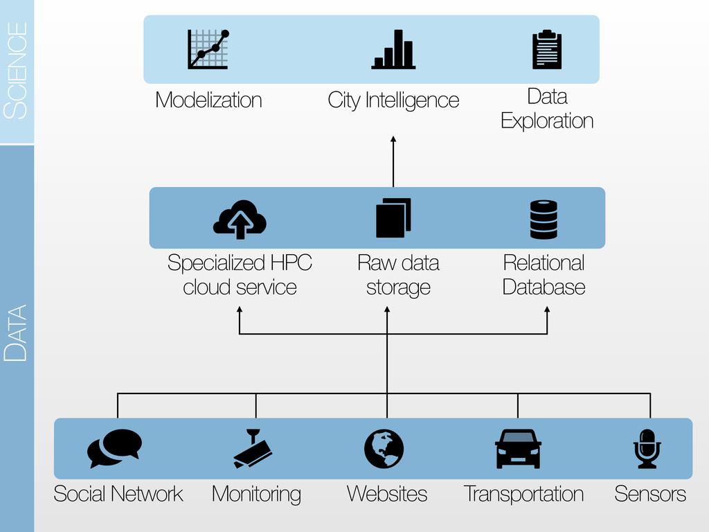 Social Network Monitoring Websites Transportati...