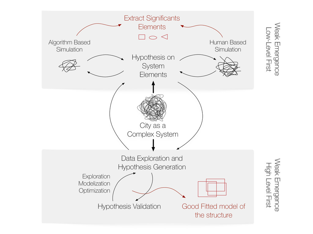 Hypothesis on System Elements Algorithm Based S...