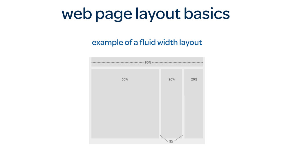 web page layout basics example of a fluid width ...