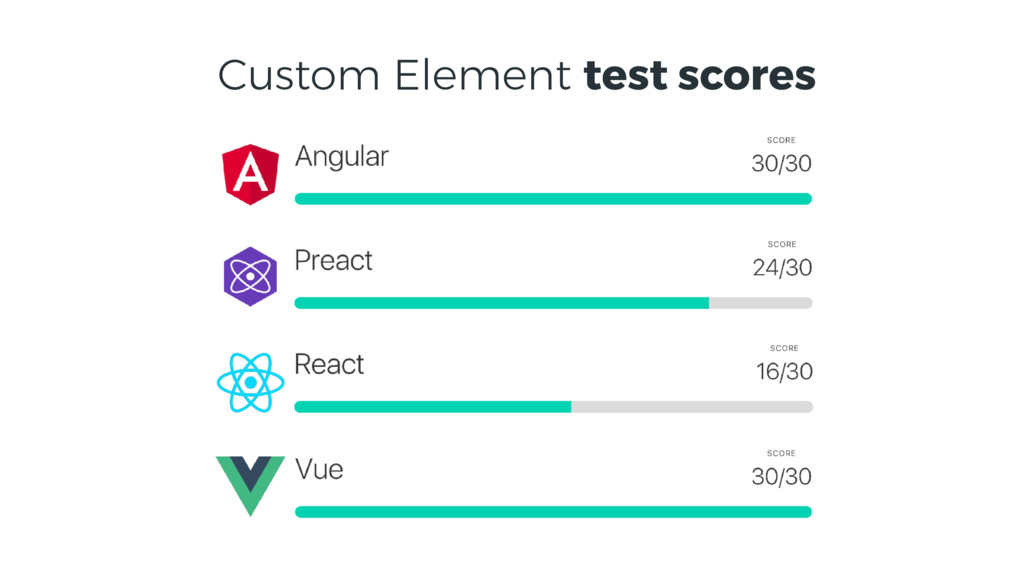 Custom Element test scores