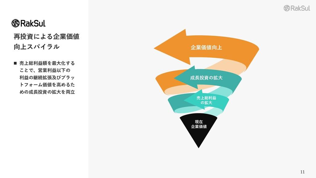 11 再投資による企業価値 向上スパイラル ◼ 売上総利益額を最大化する ことで、営業利益以下...