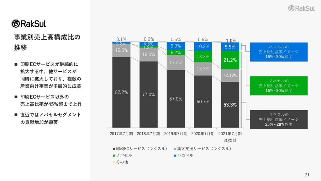 21 21 事業別売上高構成比の 推移 ◼ 印刷ECサービスが継続的に 拡大する中、他サービス...