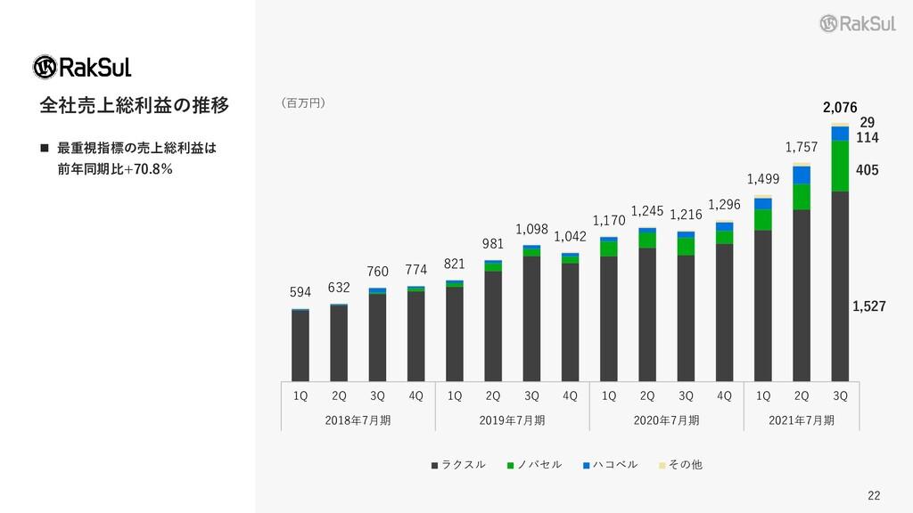 22 22 全社売上総利益の推移 (百万円) ◼ 最重視指標の売上総利益は 前年同期比+70....