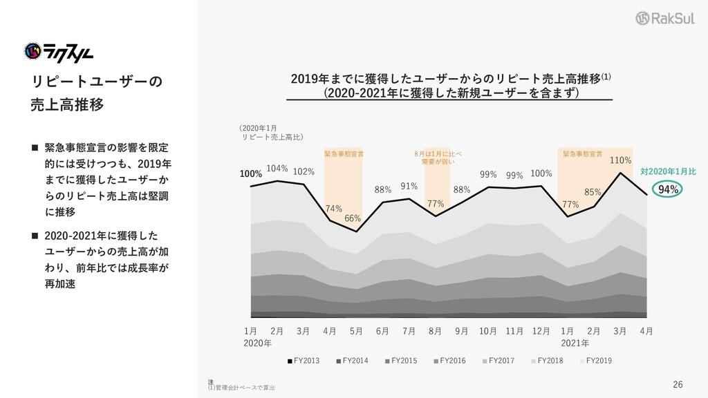 リピートユーザーの 売上高推移 ◼ 緊急事態宣言の影響を限定 的には受けつつも、2019年 ま...