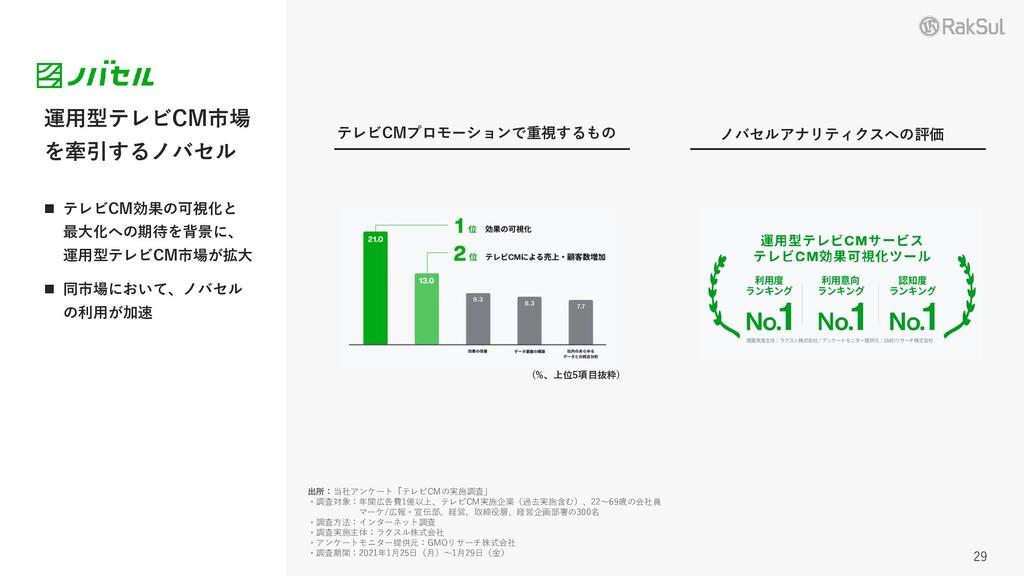 運用型テレビCM市場 を牽引するノバセル ノバセルアナリティクスへの評価 出所:当社アンケート...