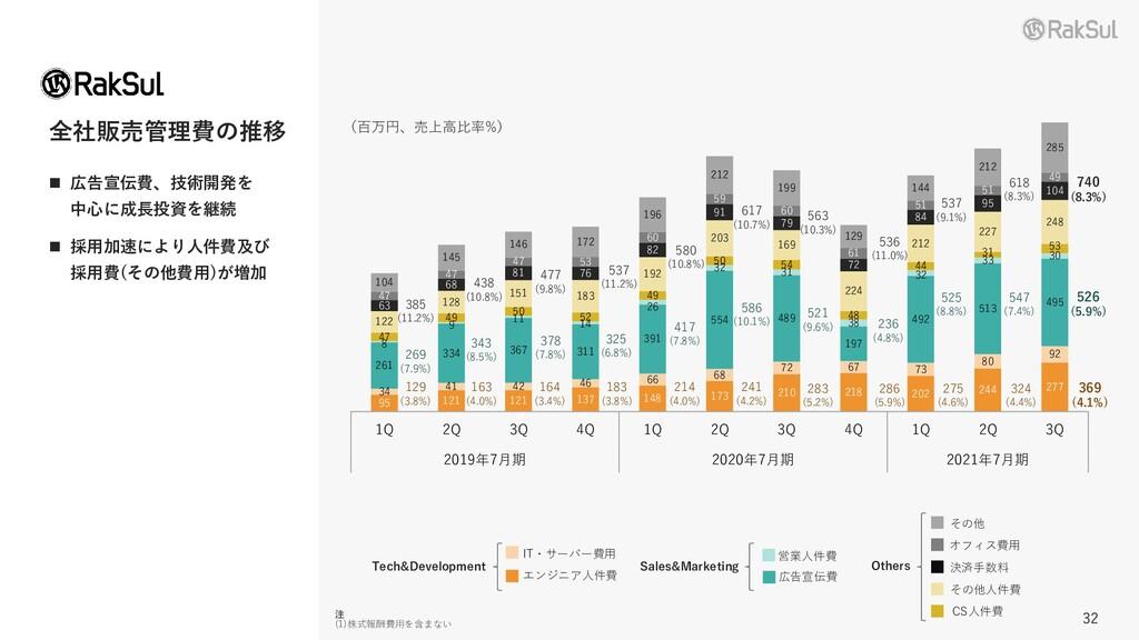 32 32 全社販売管理費の推移 ◼ 広告宣伝費、技術開発を 中心に成長投資を継続 ◼ 採用加...