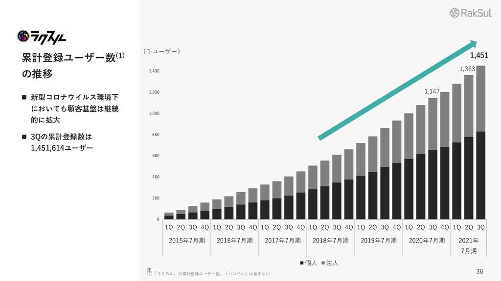 累計登録ユーザー数(1) の推移 ◼ 新型コロナウイルス環境下 においても顧客基盤は継続 的に...