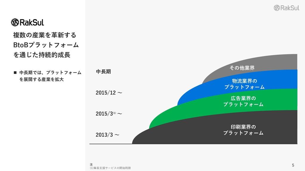 5 複数の産業を革新する BtoBプラットフォーム を通じた持続的成長 他業界への参入 201...