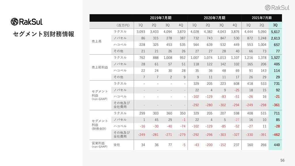 セグメント別財務情報 2019年7月期 2020年7月期 2021年7月期 (百万円) 1Q ...