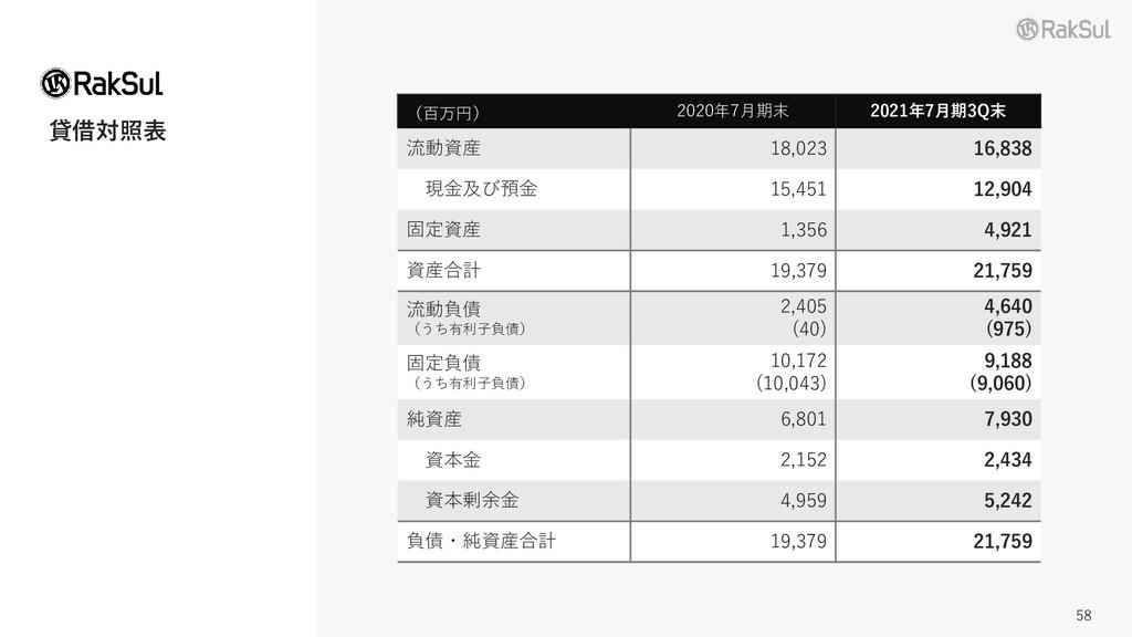 貸借対照表 (百万円) 2020年7月期末 2021年7月期3Q末 流動資産 18,023 1...