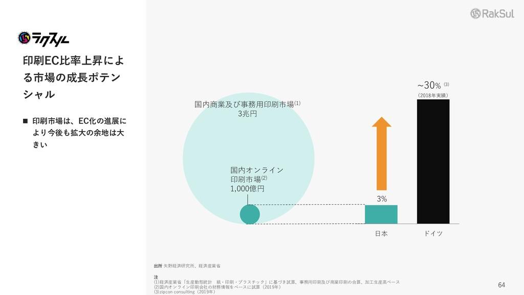 日本 ドイツ 印刷EC比率上昇によ る市場の成長ポテン シャル ◼ 印刷市場は、EC化の進展に...