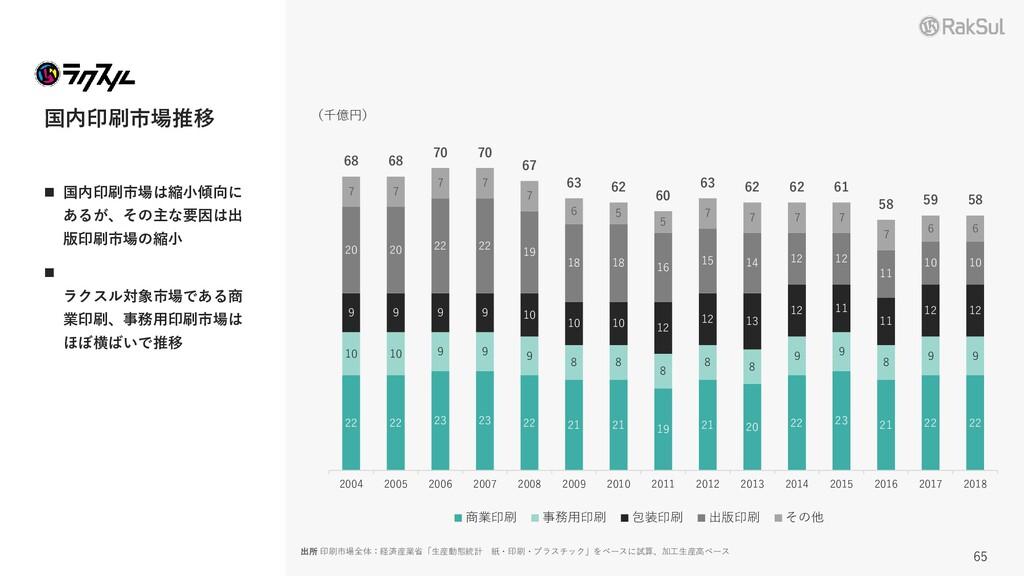 ◼ 国内印刷市場は縮小傾向に あるが、その主な要因は出 版印刷市場の縮小 ◼ ラクスル対象市場...
