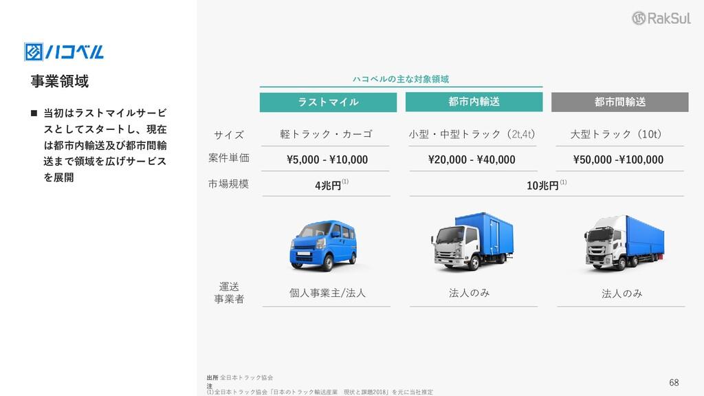¥50,000 -¥100,000 ¥20,000 - ¥40,000 ¥5,000 - ¥1...