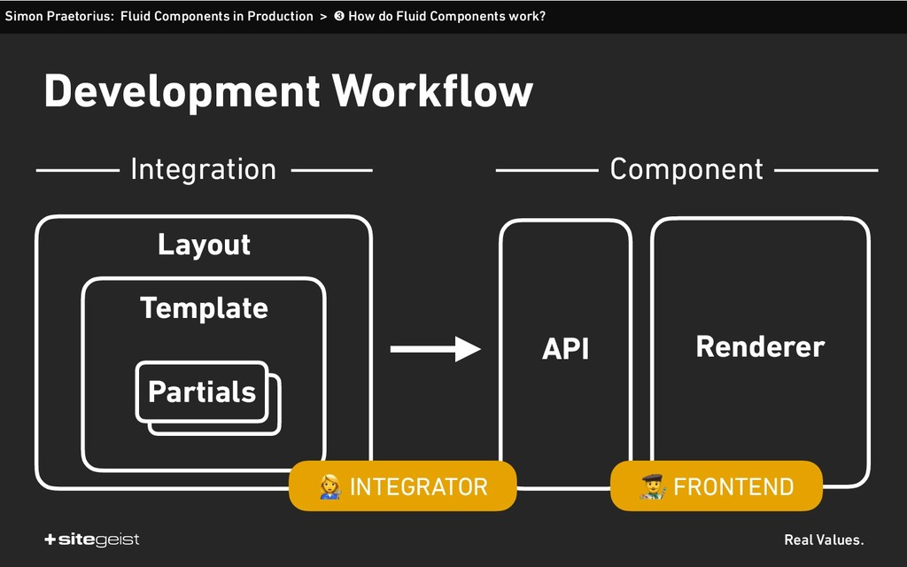 Real Values. Development Workflow Layout Templa...
