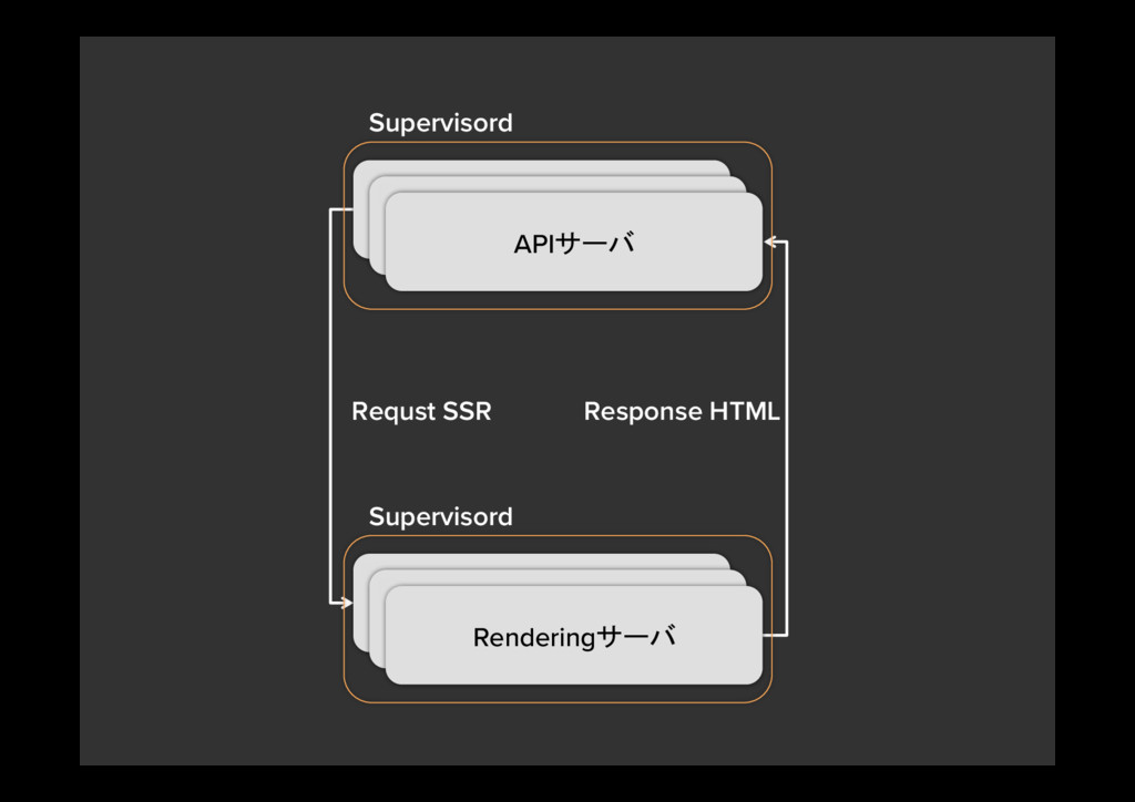 Requst SSR Response HTML Supervisord Renderi...