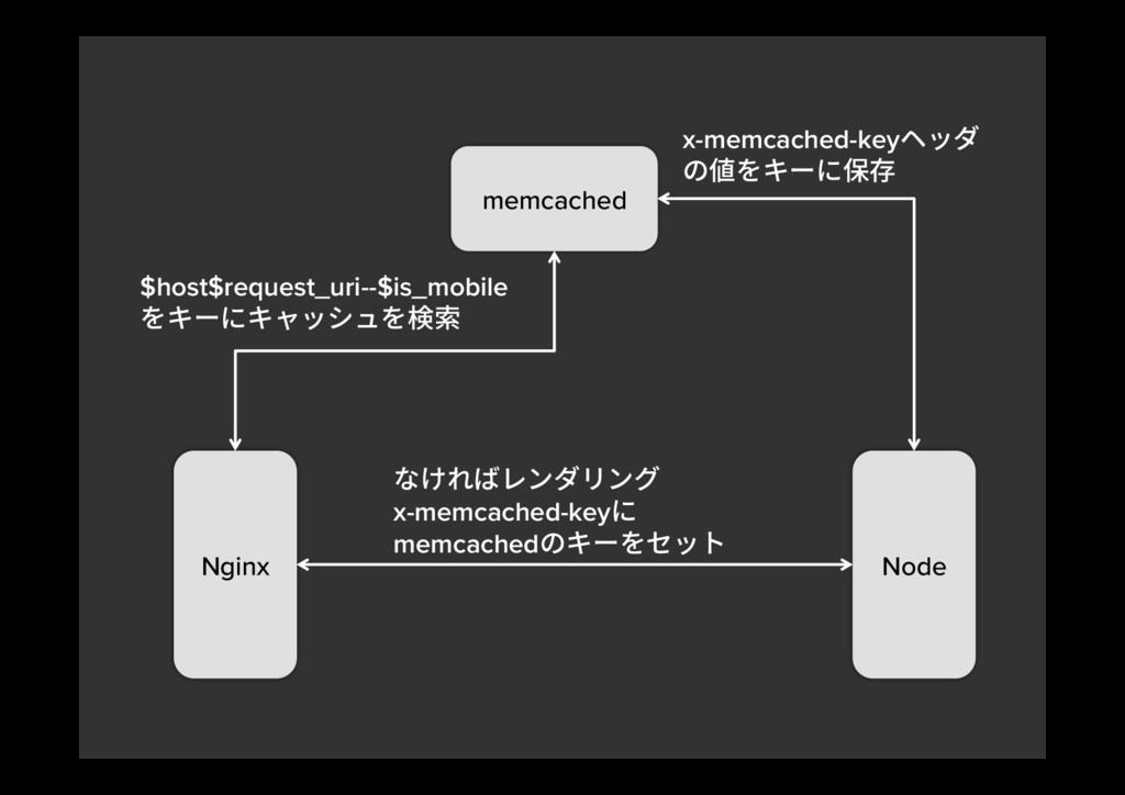 Nginx memcached Node $host$request_uri--$is_mob...