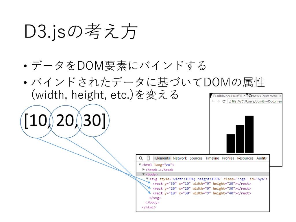 D3.jsの考え方 • データをDOM要素にバインドする • バインドされたデータに基づいてD...