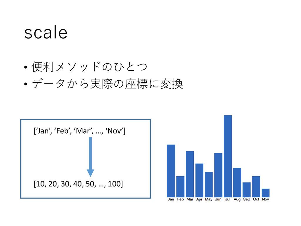 scale • 便利メソッドのひとつ • データから実際の座標に変換 ['Jan', 'Feb...