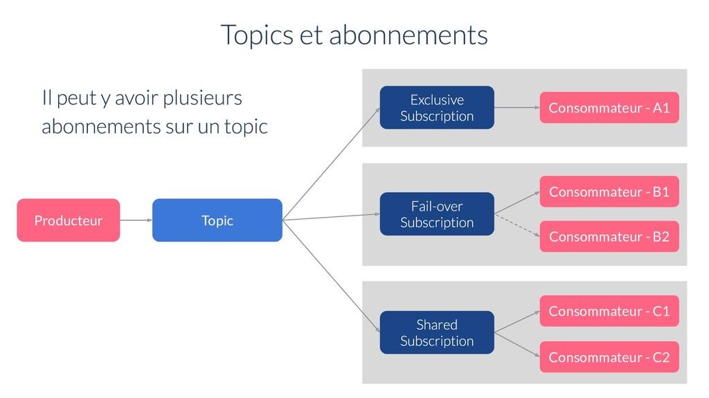 Topic Producteur Consommateur - B1 Consommateur...