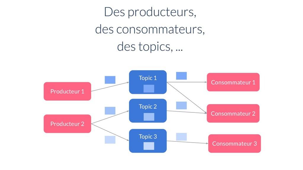 Topic 1 Producteur 2 Consommateur 1 Topic 2 Top...