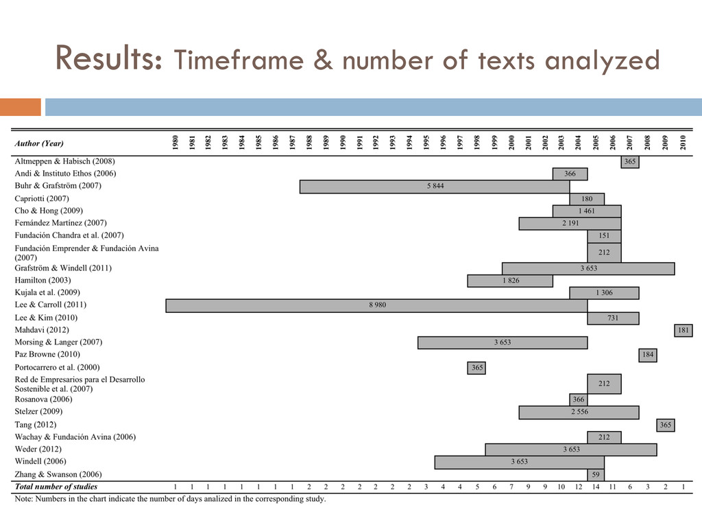 Results: Timeframe & number of texts analyzed