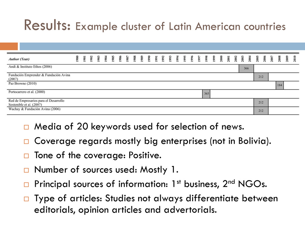 Results: Example cluster of Latin American coun...