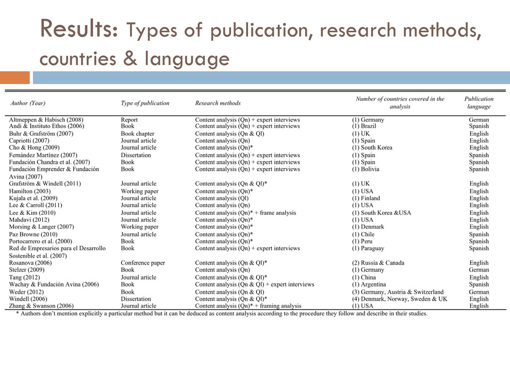 Results: Types of publication, research methods...