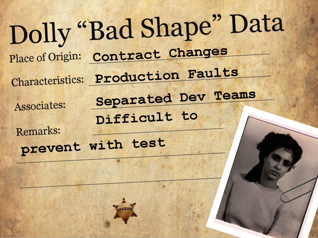 "Dolly ""Bad Shape"" Data Place of Origin: Charact..."