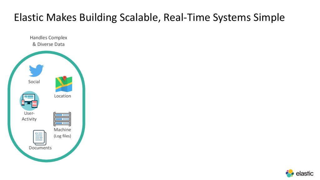 Elastic Makes Building Scalable, Real-Time Syst...