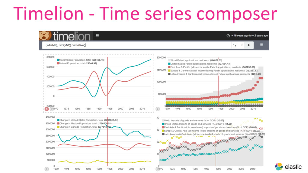 Timelion - Time series composer