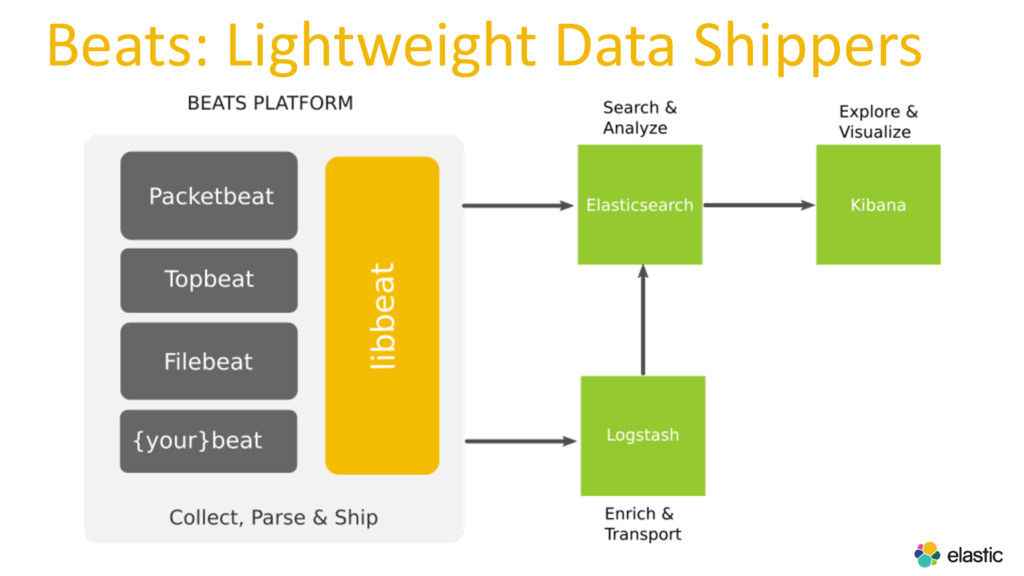 Beats: Lightweight Data Shippers