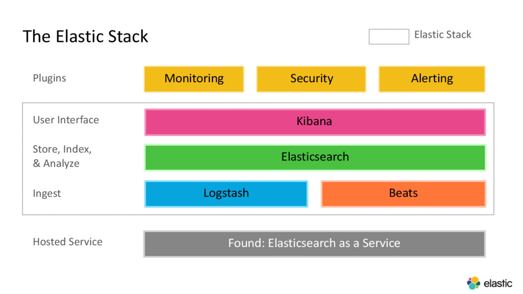 The Elastic Stack Hosted Service Ingest Store, ...