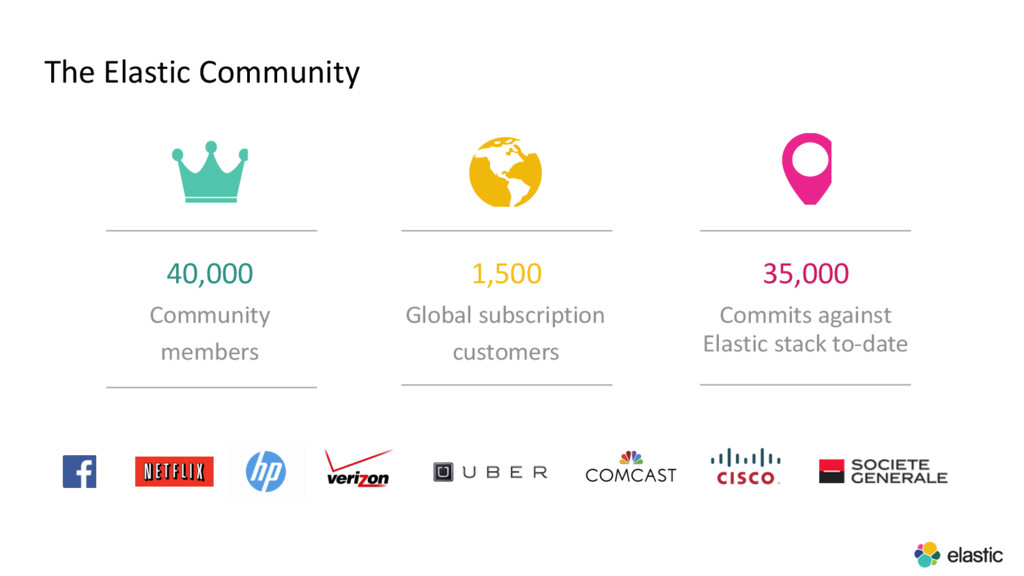 The Elastic Community 40,000 Community members ...