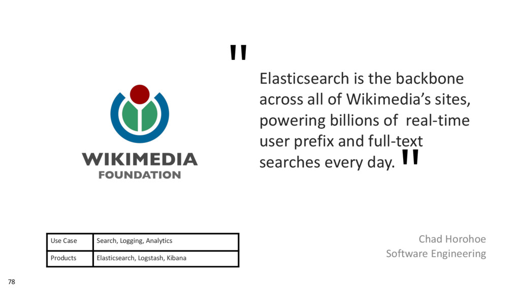 78 Elasticsearch is the backbone across all of ...