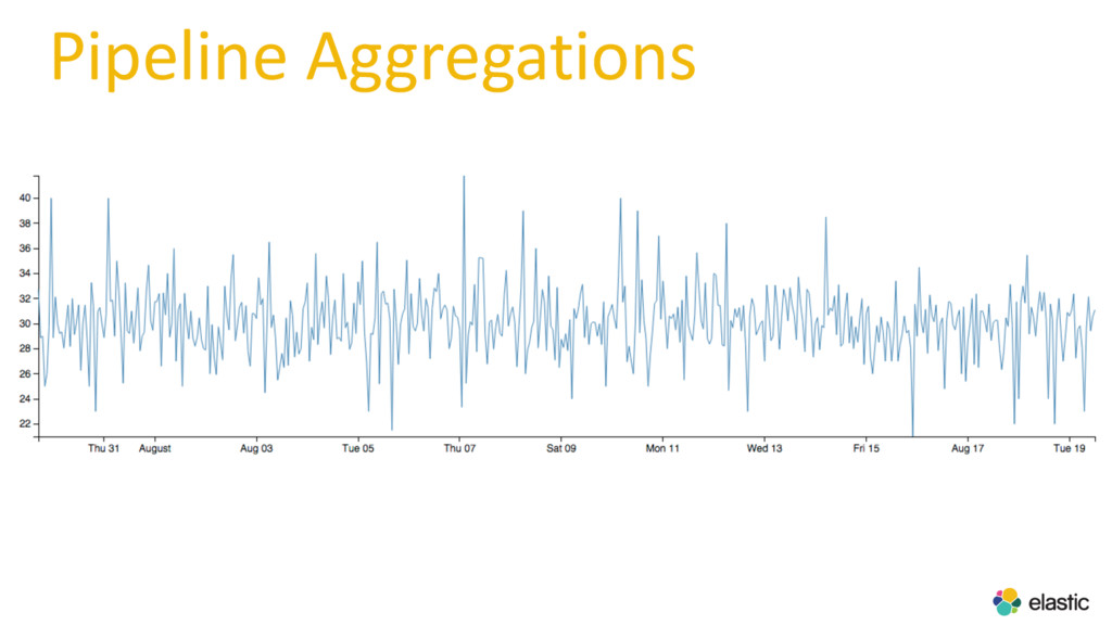 Pipeline Aggregations