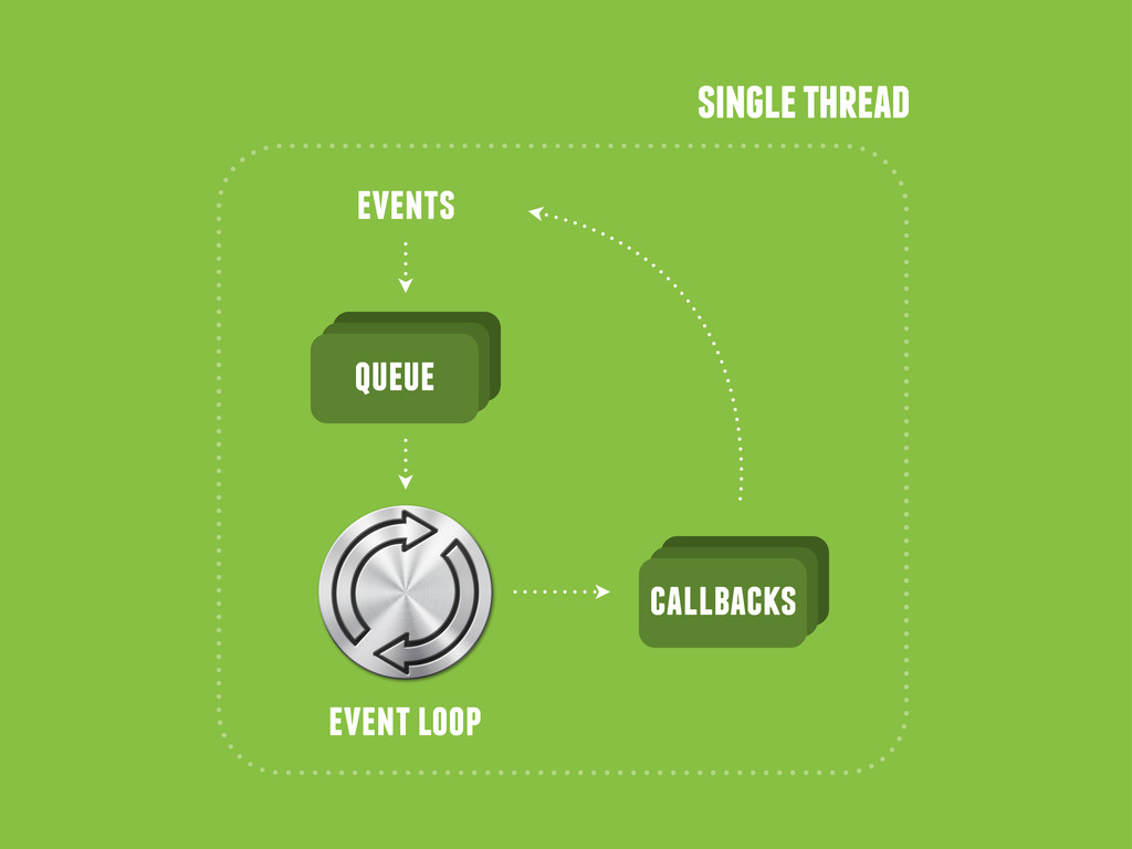 single thread events queue event loop callbacks