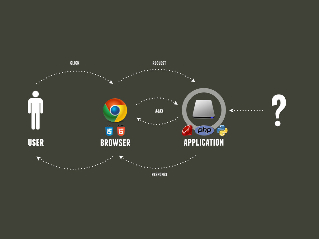? user browser application click request respon...