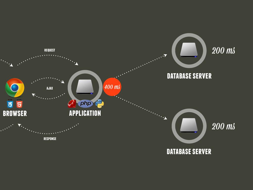 database server database server 200 m 200 m 400...