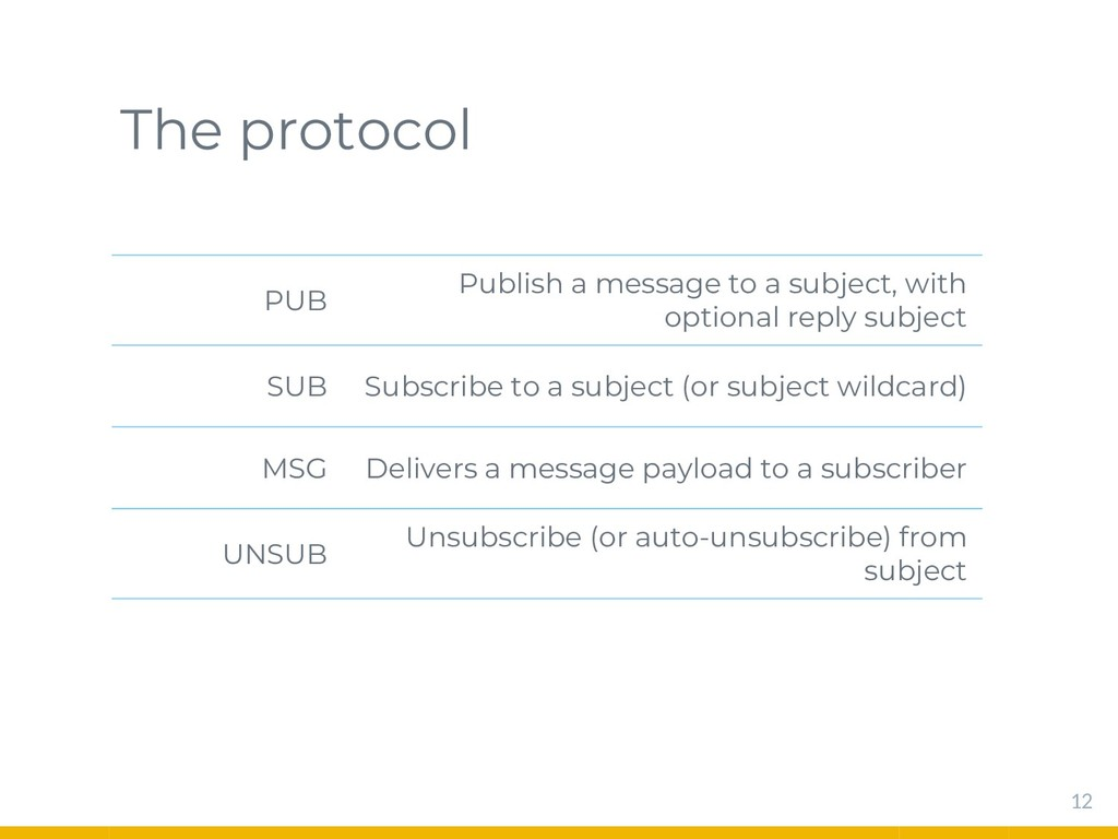 The protocol PUB Publish a message to a subject...