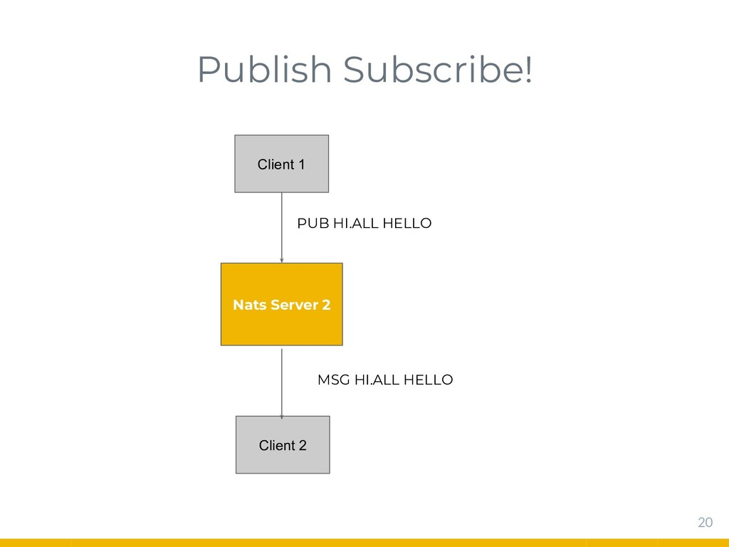 Publish Subscribe! 20 Nats Server 2 Client 1 PU...